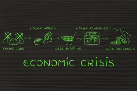 salarios: crisis econ�mica: menos puestos de trabajo, salarios m�s bajos, menos compras, los menores ingresos Foto de archivo