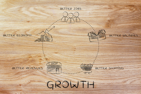 cycle of growth: better jobs, better salaries, better shopping, better revenues, better economy