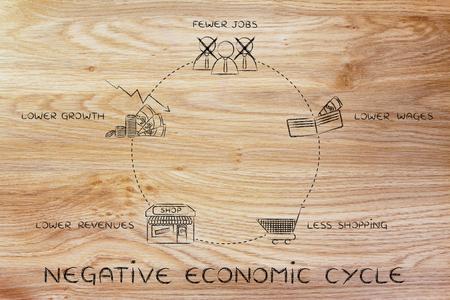 cycles: ciclos económicos negativos: menos puestos de trabajo, salarios más bajos, menos comercial, los menores ingresos