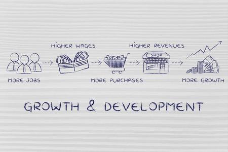 salarios: el crecimiento y el desarrollo: más empleos, mejores salarios, más compras, los mayores ingresos de las empresas, un mayor crecimiento