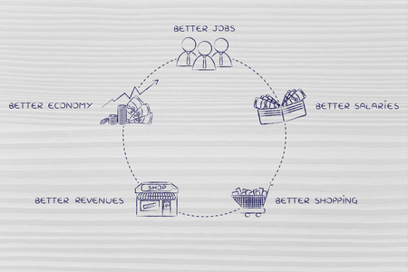 economic expansion cycle: better jobs, better salaries, better shopping, better revenues, better economy