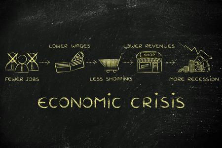 crisis economica: crisis económica: menos puestos de trabajo, salarios más bajos, menos compras, los menores ingresos Foto de archivo