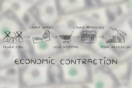 salarios: contracción económica: menos puestos de trabajo, salarios más bajos, menos compras, los menores ingresos Foto de archivo
