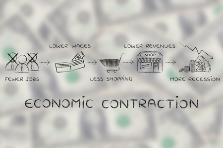 salarios: economic contraction: fewer jobs, lower wages, less shopping, lower revenues