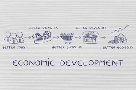 desarrollo económico: el desarrollo económico: mejores empleos, mejores salarios, más compras, mejores ingresos, una mejor economía Foto de archivo