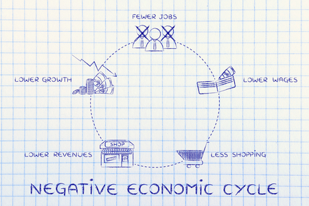 fewer: negative economic cycles: fewer jobs, lower wages, less shopping, lower revenues