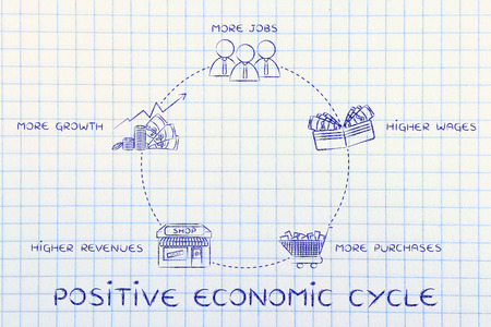 economic cycle: positive economic cycle: more jobs, higher wages, more purchases, higher companies revenues