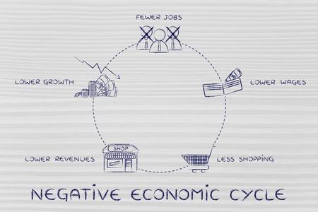 salarios: ciclos económicos negativos: menos puestos de trabajo, salarios más bajos, menos comercial, los menores ingresos