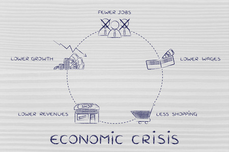 crisis economica: economic crisis cycles: fewer jobs, lower wages, less shopping, lower revenues