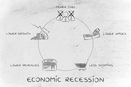 fewer: economic recession: fewer jobs, lower wages, less shopping, lower revenues, lower growth