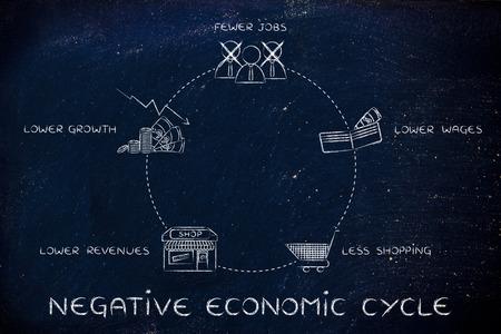 ciclos: ciclos económicos negativos: menos puestos de trabajo, salarios más bajos, menos comercial, los menores ingresos