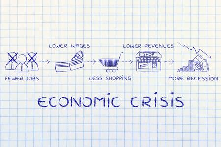 salarios: crisis económica: menos puestos de trabajo, salarios más bajos, menos compras, los menores ingresos Foto de archivo