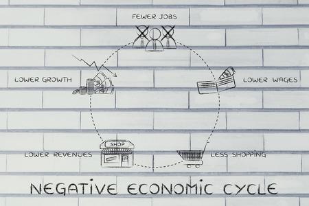 salarios: ciclos econ�micos negativos: menos puestos de trabajo, salarios m�s bajos, menos comercial, los menores ingresos