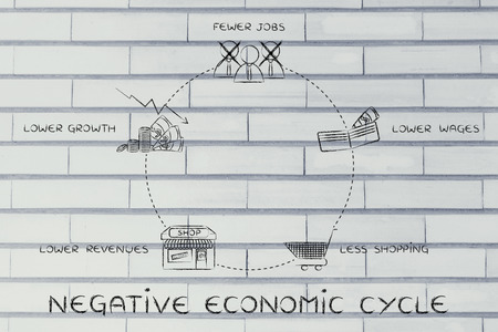 cycles: negative economic cycles: fewer jobs, lower wages, less shopping, lower revenues