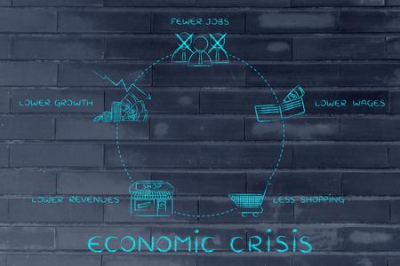 ciclos: los ciclos económicos de crisis: menos puestos de trabajo, salarios más bajos, menos comercial, los menores ingresos
