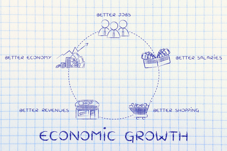 economic cycle: cycle of economic growth: better jobs, better salaries, better shopping, better revenues, better economy