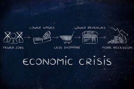 economic crisis: economic crisis: fewer jobs, lower wages, less shopping, lower revenues Stock Photo