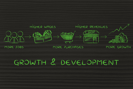 salarios: growth & development: more jobs, higher wages, more purchases, higher companies revenues, more growth