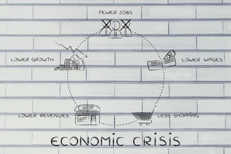 cycles: los ciclos económicos de crisis: menos puestos de trabajo, salarios más bajos, menos comercial, los menores ingresos