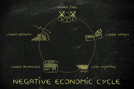 cicla: negative economic cycles: fewer jobs, lower wages, less shopping, lower revenues