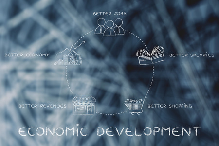 better: cycle of economic development: better jobs, better salaries, better shopping, better revenues, better economy