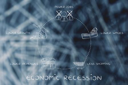salarios: recesi�n econ�mica: menos puestos de trabajo, salarios m�s bajos, menos comercial, los ingresos m�s bajos, menor crecimiento