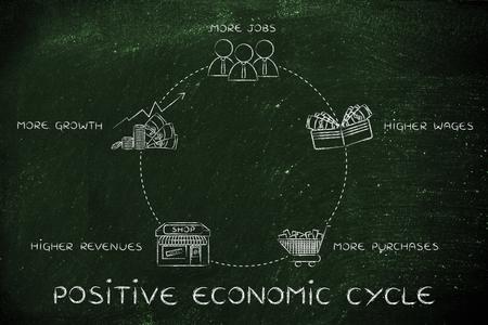 salarios: ciclo econ�mico positivo: m�s empleos, mejores salarios, m�s compras, los mayores ingresos de las empresas