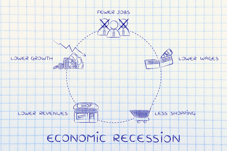 salarios: economic recession: fewer jobs, lower wages, less shopping, lower revenues, lower growth