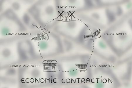 salarios: ciclo económico contracción: menos puestos de trabajo, salarios más bajos, menos compras, los menores ingresos Foto de archivo