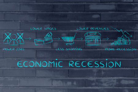 recession: economic recession: fewer jobs, lower wages, less shopping, lower revenues