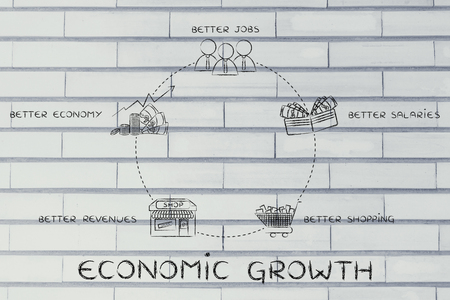 better: cycle of economic growth: better jobs, better salaries, better shopping, better revenues, better economy