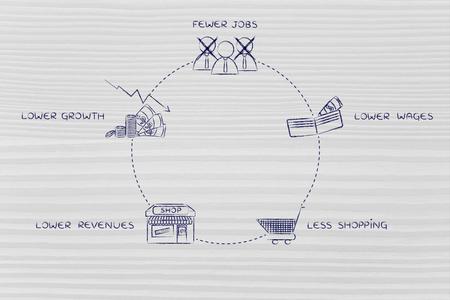 cycles: ciclos econ�micos negativos: menos puestos de trabajo, salarios m�s bajos, menos comercial, los menores ingresos