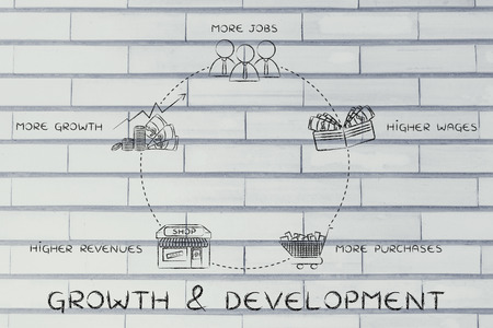 salarios: growth & development cycle: more jobs, higher wages, more purchases, higher companies revenues