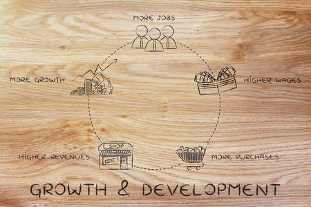 salarios: crecimiento y desarrollo del ciclo: m�s empleos, mejores salarios, m�s compras, los mayores ingresos de las empresas