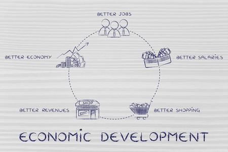 desarrollo econ�mico: ciclo de desarrollo econ�mico: mejores empleos, mejores salarios, m�s compras, mejores ingresos, una mejor econom�a Foto de archivo