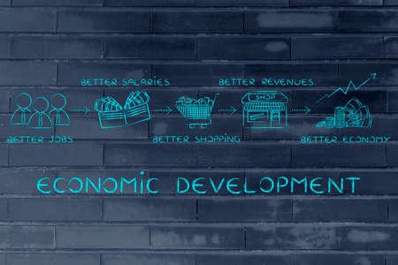 desarrollo econ�mico: el desarrollo econ�mico: mejores empleos, mejores salarios, m�s compras, mejores ingresos, una mejor econom�a Foto de archivo