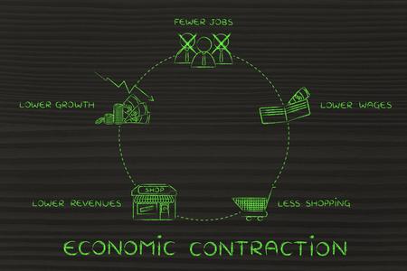 salarios: ciclo econ�mico contracci�n: menos puestos de trabajo, salarios m�s bajos, menos compras, los menores ingresos Foto de archivo