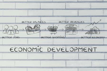 better: economic development: better jobs, better salaries, better shopping, better incomes, better economy