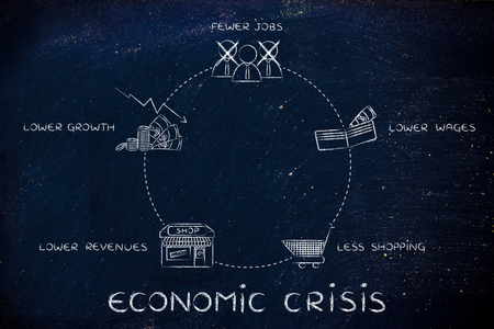 fewer: economic crisis cycles: fewer jobs, lower wages, less shopping, lower revenues