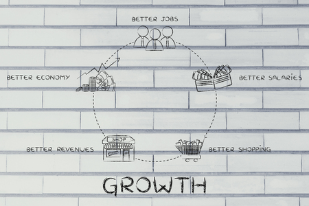 better: cycle of growth: better jobs, better salaries, better shopping, better revenues, better economy