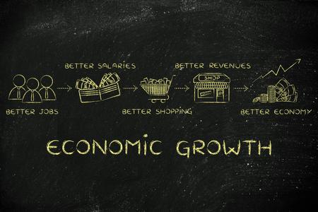 better: economic growth: better jobs, better salaries, better shopping, better revenues, better economy