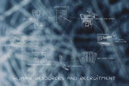 telephone interview: human resources & recruitment: write a cv, browse offers, apply,get contacted, interview, negotiation, hired