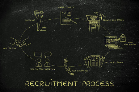 telephone interview: recruitment process: write a cv, apply, interview, negotiation, hired