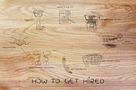 how to get hired: write a cv, apply, interview, negotiation, hired