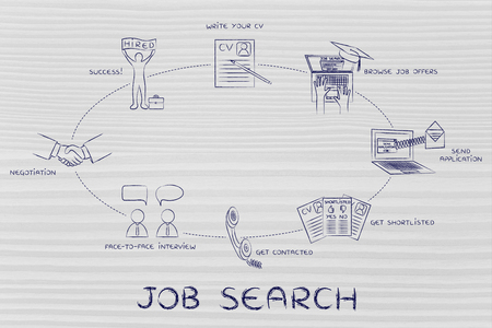 telephone interview: job search: write a cv, apply, interview, negotiation, hired Stock Photo