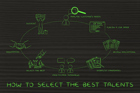 candidates: how to select the best candidates: analyse needs, publish offer, shortlist, interview, negotiation