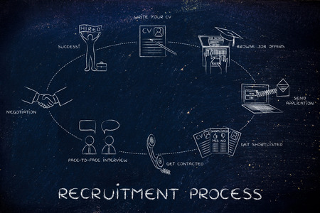 recruitment process: write a cv, apply, interview, negotiation, hired