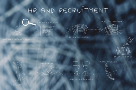 hr and recruitment: step-by-step instructions to choose the best candidate