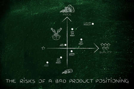 positioning: the risks of a bad product positioning: map featuring your brand in a negative positioning among the competitors