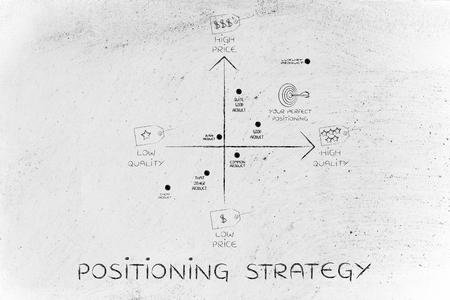 positioning strategy: map featuring your brand among the competitors, with price and quality tags